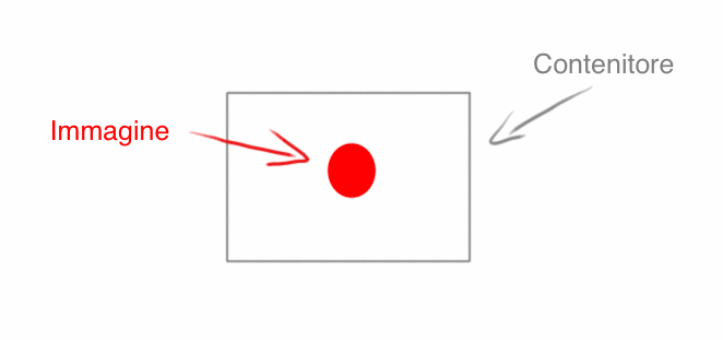 Centrare verticalmente un immagine dentro ad un div appunti di web - Centrare div css ...